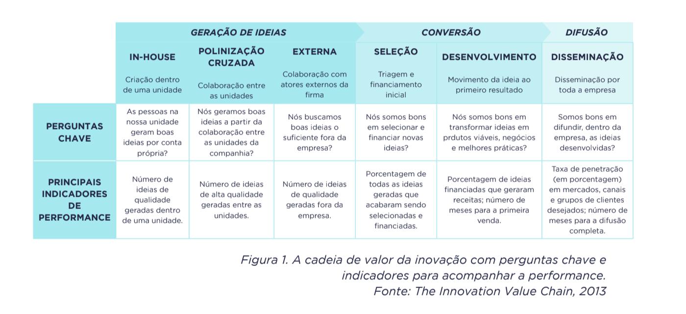 Figura 1. A cadeia de valor da inovação com perguntas chave e indicadores para acompanhar a performance. Fonte: The Innovation Value Chain, 2013.